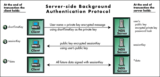 NCP Backgroud Auth Protocol
