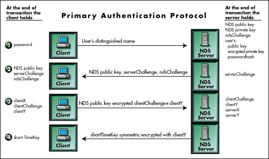 NCP Primary Auth Protocol