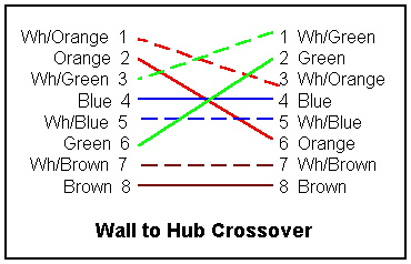 Cat 5e crossover wiring diagram pdf on cat images free download 100 cat6 rj45 wiring diagram cat6 crossover cable wiring cat 5e crossover wiring diagram pdf 46 asfbconference2016 Gallery