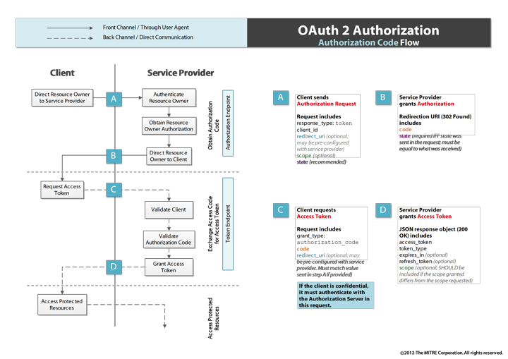 OAuth 2 Authorization Code Flow/oauth2-authorization-code-flow.png