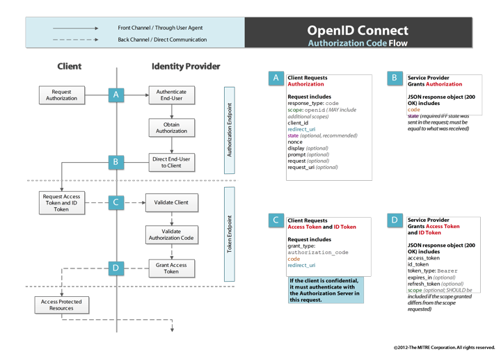 Ldapwiki: OpenID Connect Authorization Flow