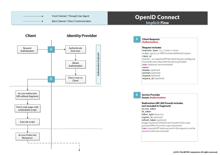 Ldapwiki: OpenID Connect Implicit Flow