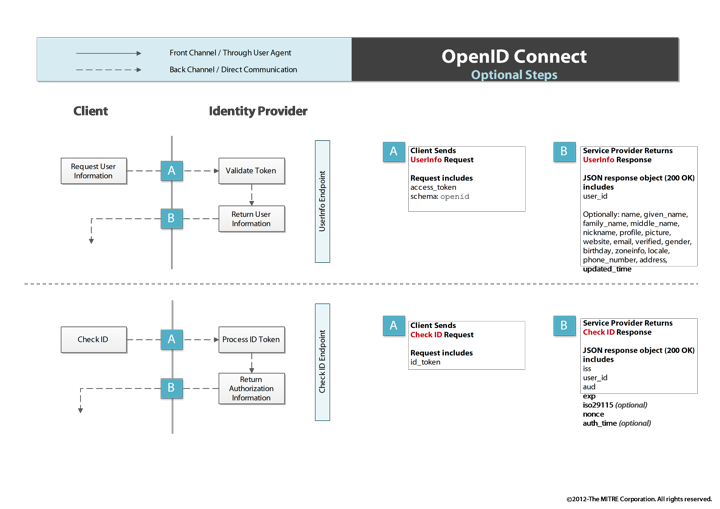OpenID Connect Optional Steps/oidc-otional-steps-flow.png