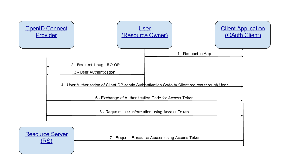 OpenID Connect/OpenID Connect Flow.png